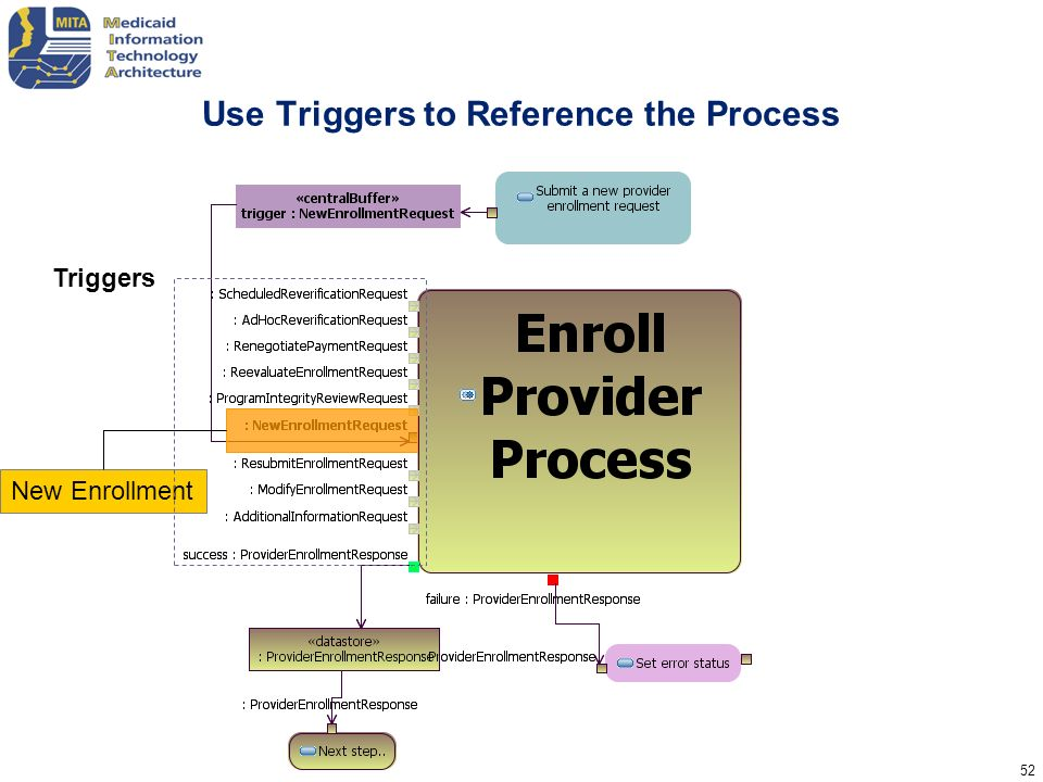 Use Triggers to Reference the Process