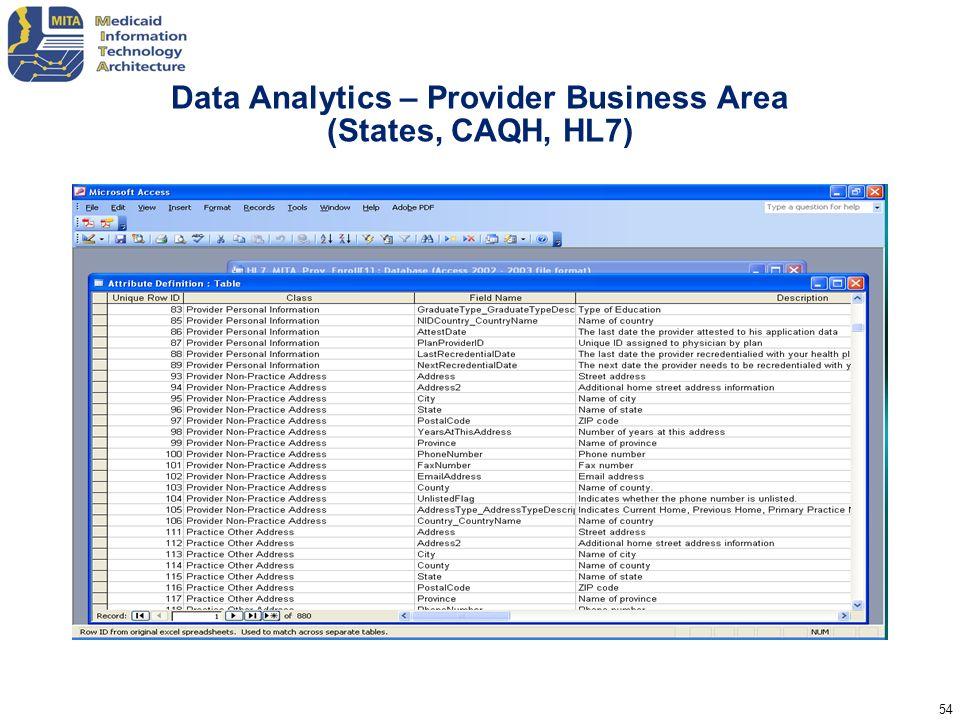 Data Analytics – Provider Business Area (States, CAQH, HL7)