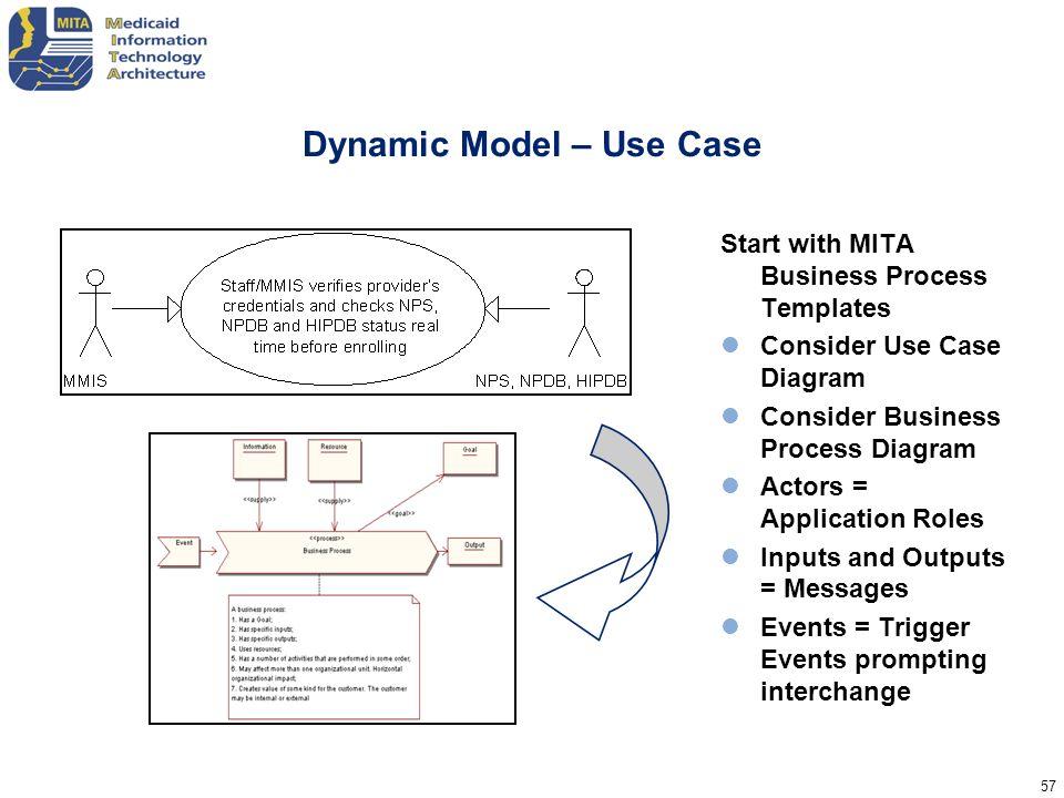 Dynamic Model – Use Case