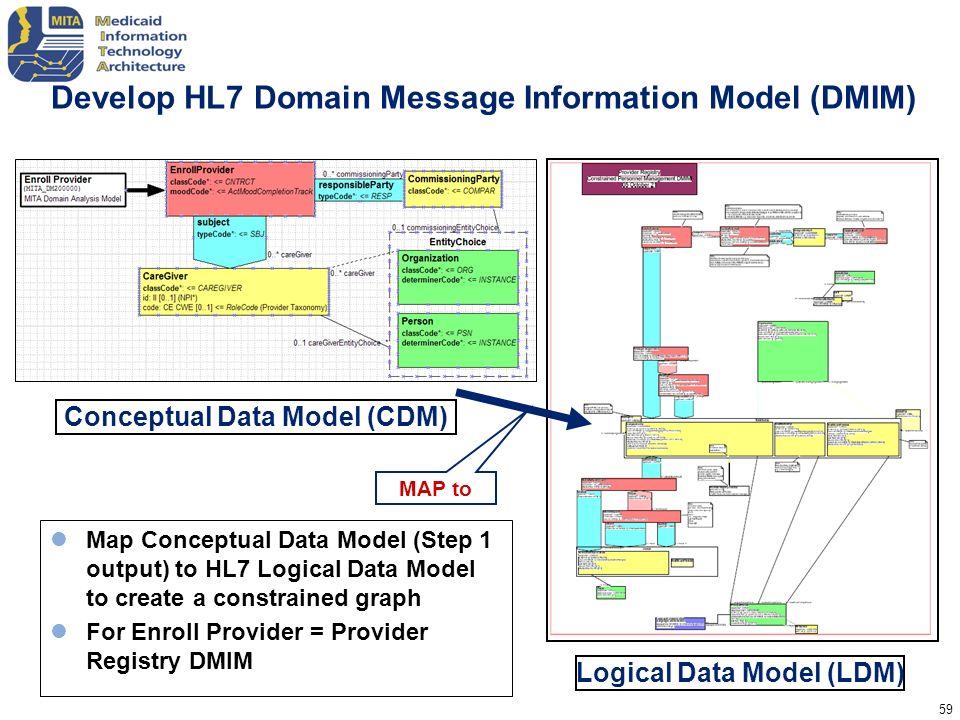 Develop HL7 Domain Message Information Model (DMIM)