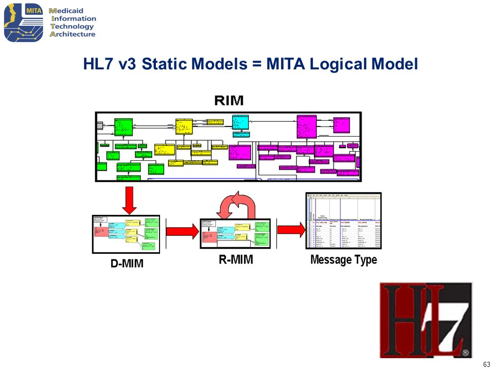 HL7 v3 Static Models = MITA Logical Model