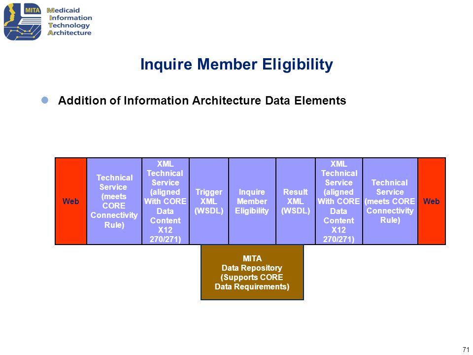 Inquire Member Eligibility
