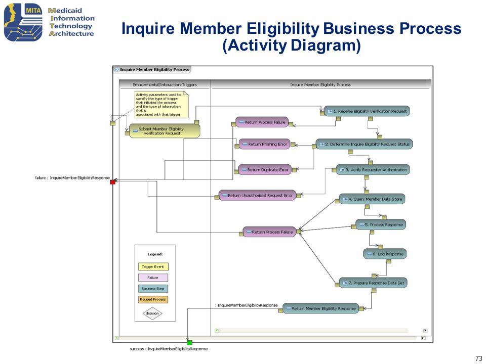 Inquire Member Eligibility Business Process (Activity Diagram)