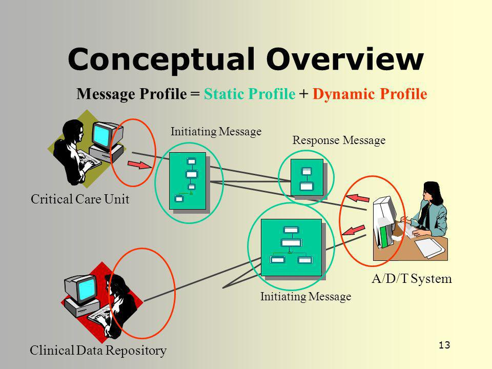 Conceptual Overview Message Profile = Static Profile + Dynamic Profile