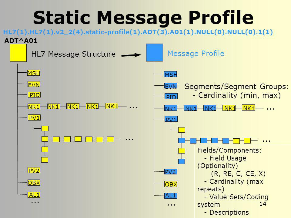 Static Message Profile