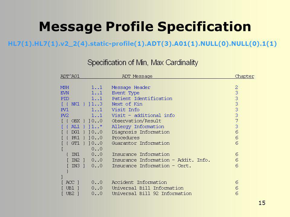 Message Profile Specification