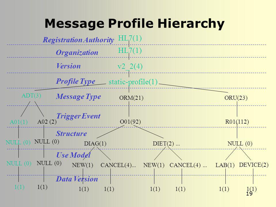 Message Profile Hierarchy