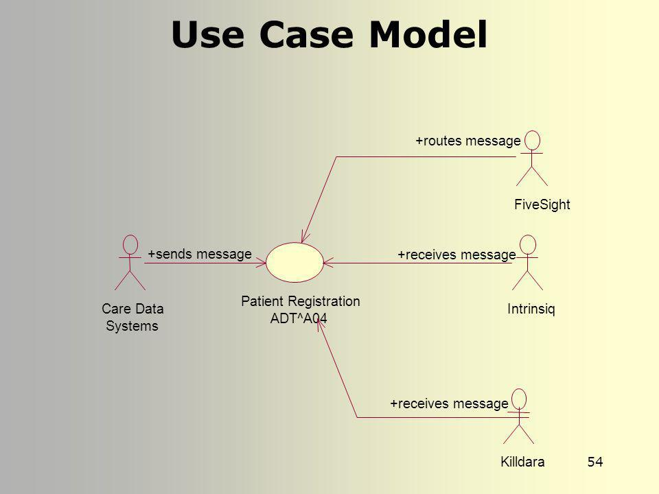 Use Case Model +routes message FiveSight +sends message