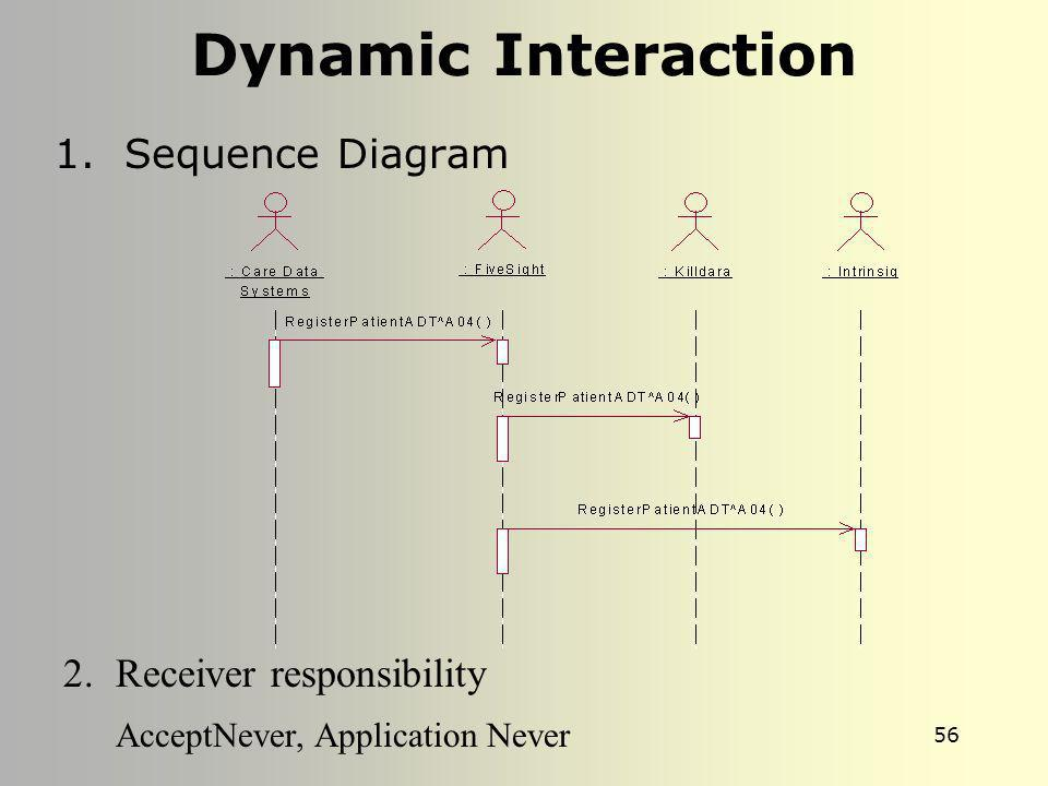 Dynamic Interaction AcceptNever, Application Never Sequence Diagram