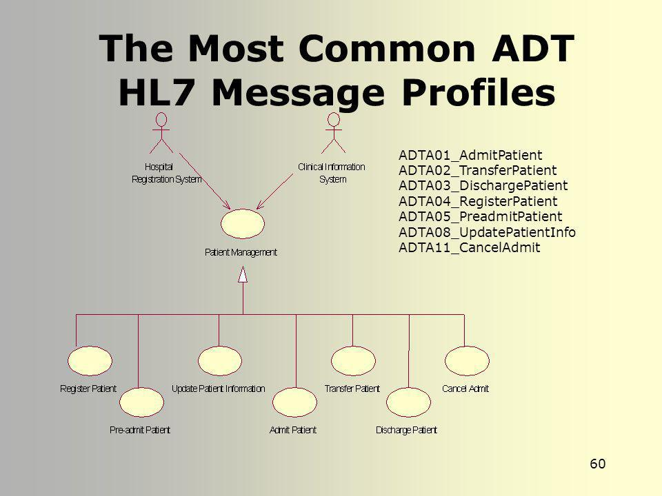 The Most Common ADT HL7 Message Profiles