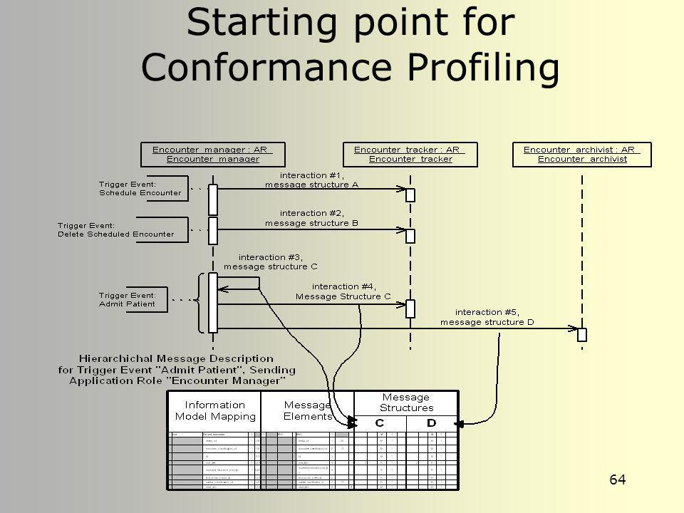 Starting point for Conformance Profiling