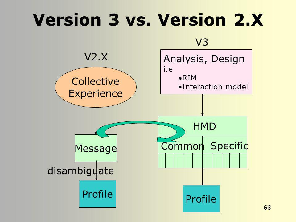 Version 3 vs. Version 2.X V3 V2.X Analysis, Design Collective