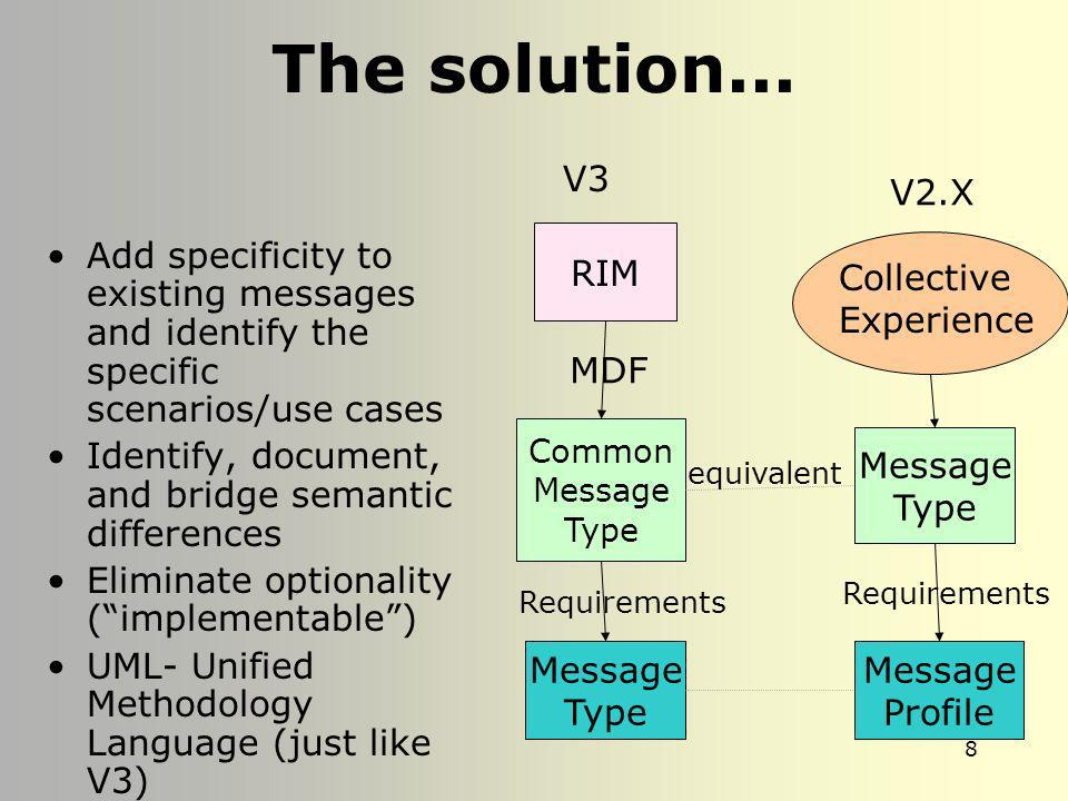 The solution... V3. V2.X. RIM. Add specificity to existing messages and identify the specific scenarios/use cases.