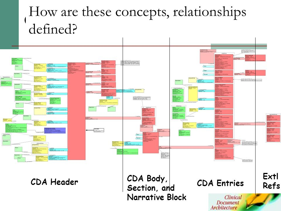 CDA RMIM How are these concepts, relationships defined CDA Header