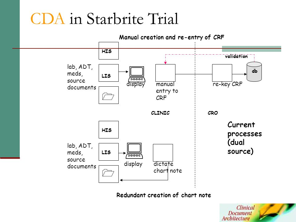   CDA in Starbrite Trial   Current processes (dual source)