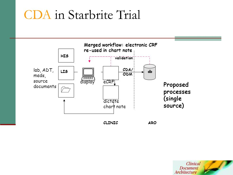  CDA in Starbrite Trial  Proposed processes (single source)
