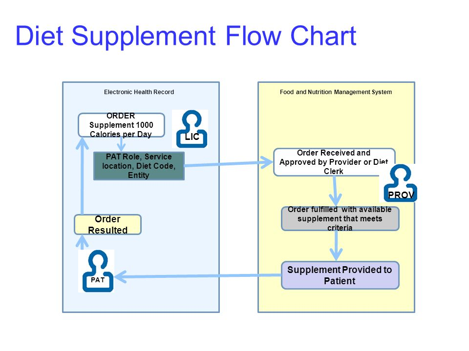 Diet Supplement Flow Chart