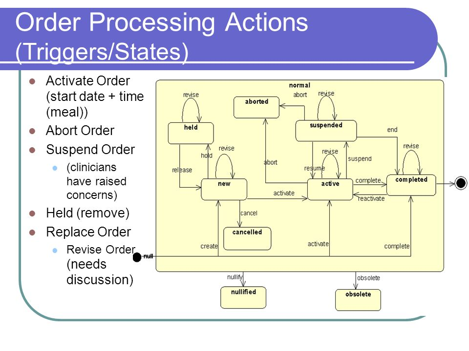 Order Processing Actions (Triggers/States)