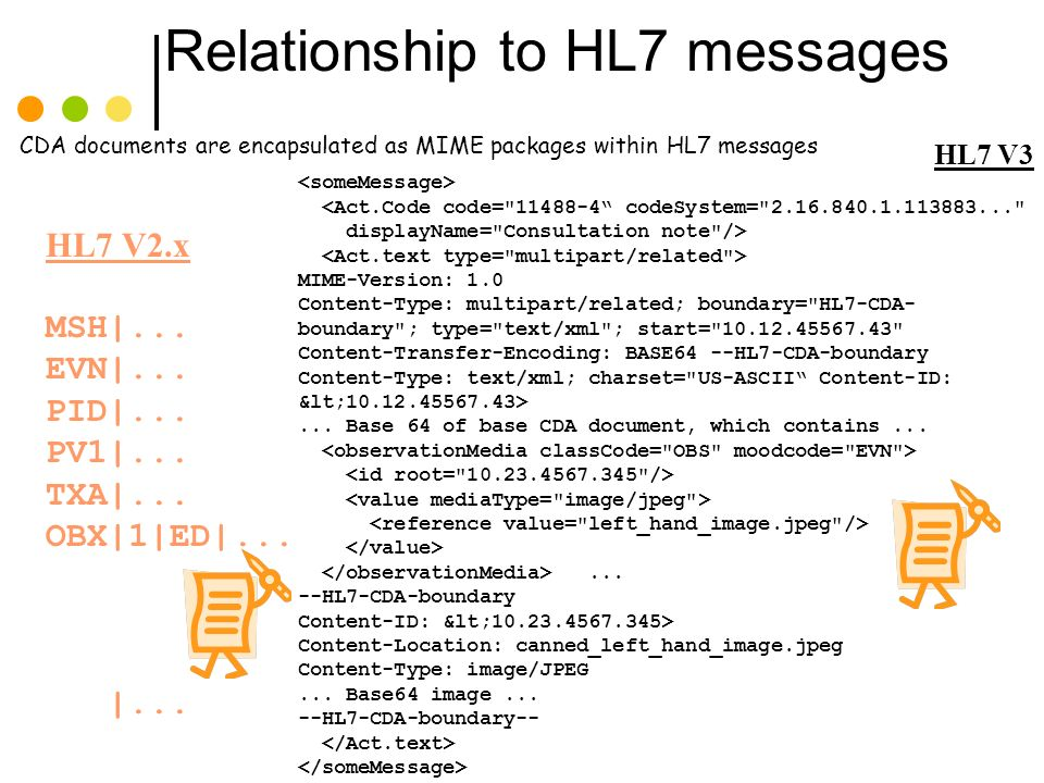Relationship to HL7 messages