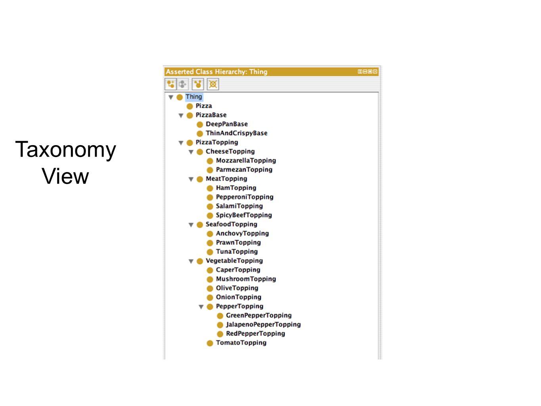 Taxonomy View
