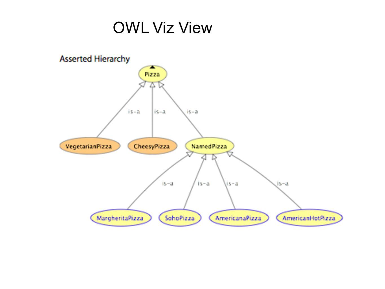 OWL Viz View