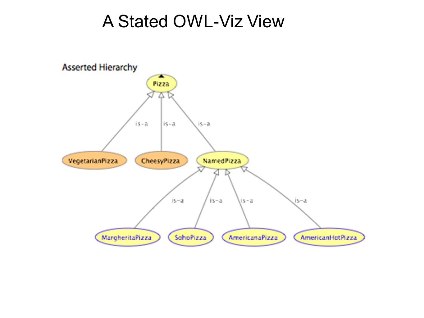 A Stated OWL-Viz View