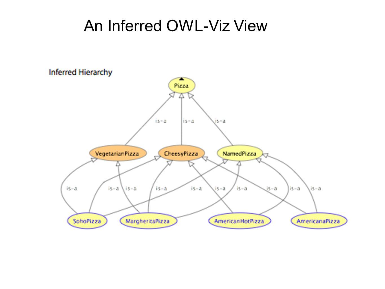 An Inferred OWL-Viz View