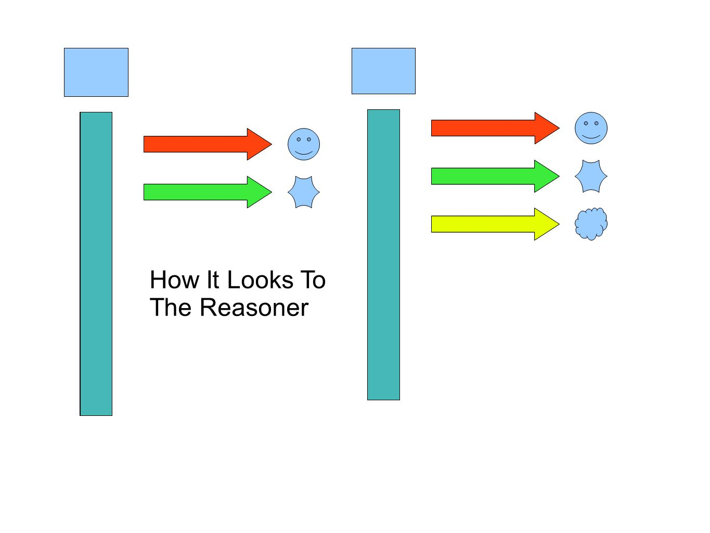 How It Looks To The Reasoner IsA