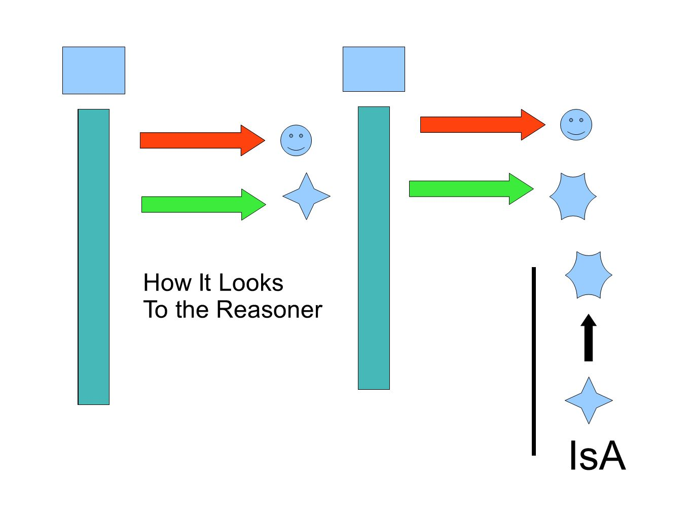 How It Looks To the Reasoner IsA
