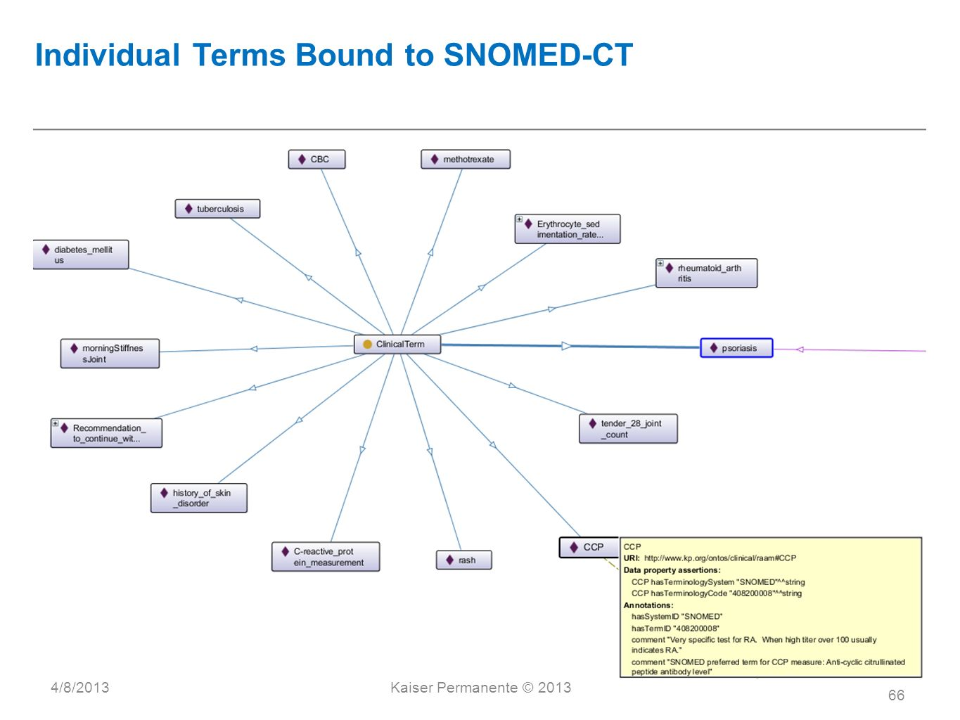 Individual Terms Bound to SNOMED-CT