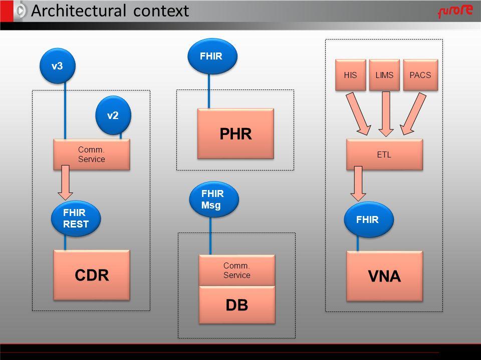 Architectural context