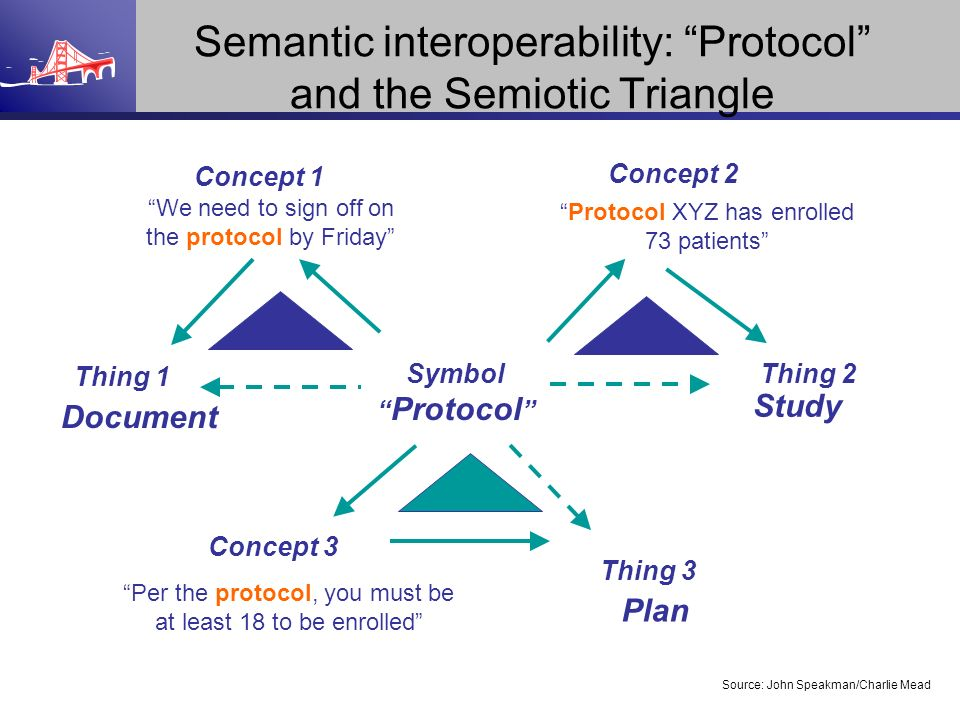 Semantic interoperability: Protocol and the Semiotic Triangle