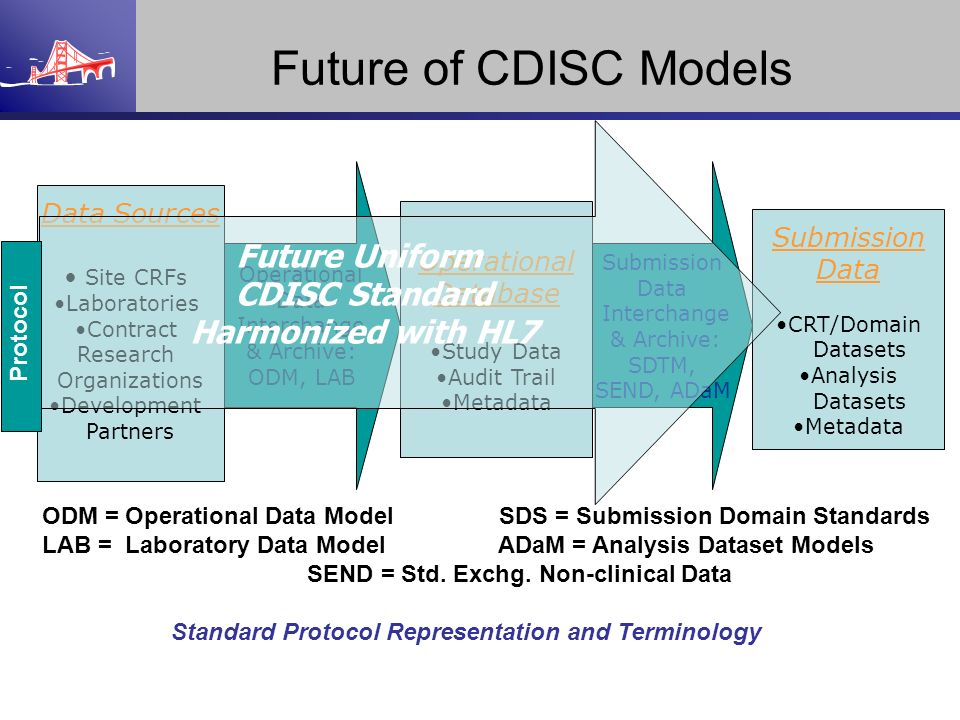Future of CDISC Models Future Uniform CDISC Standard