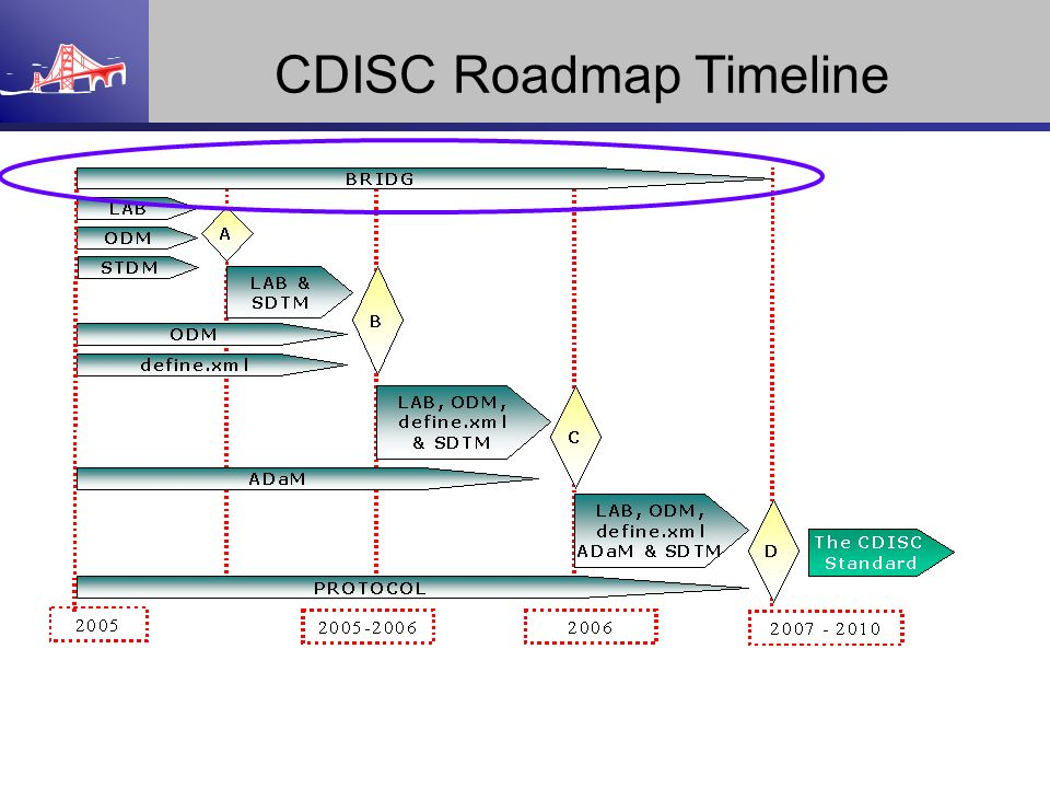 CDISC Roadmap Timeline