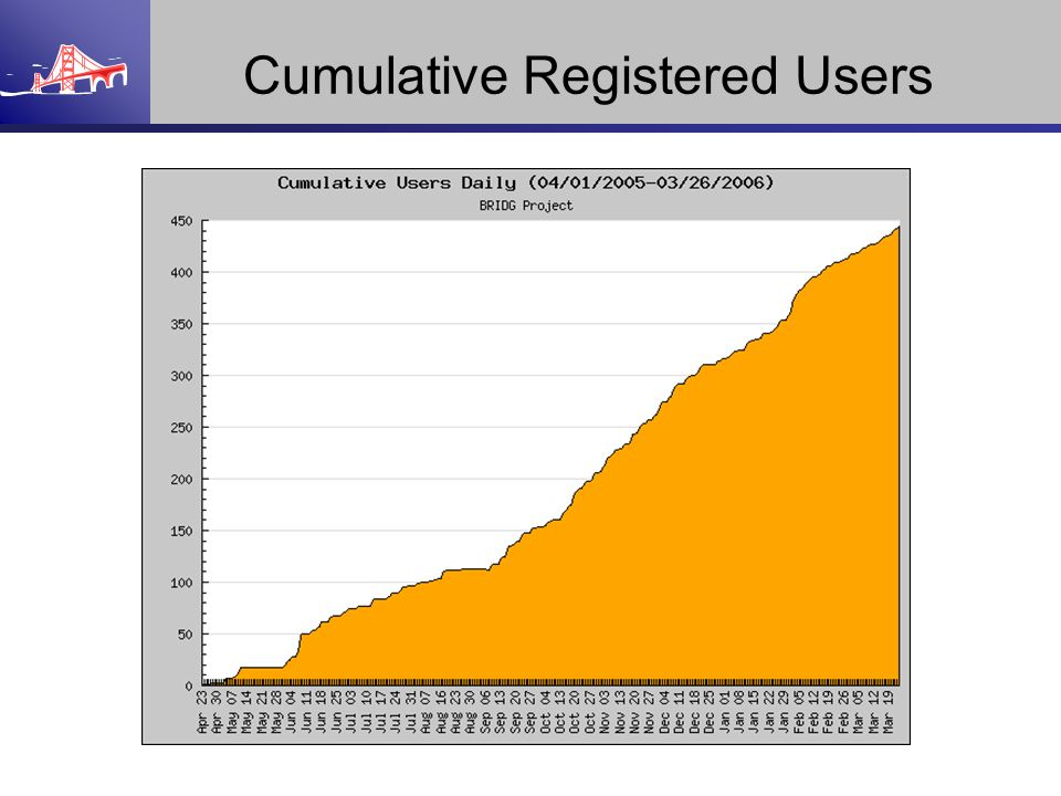 Cumulative Registered Users