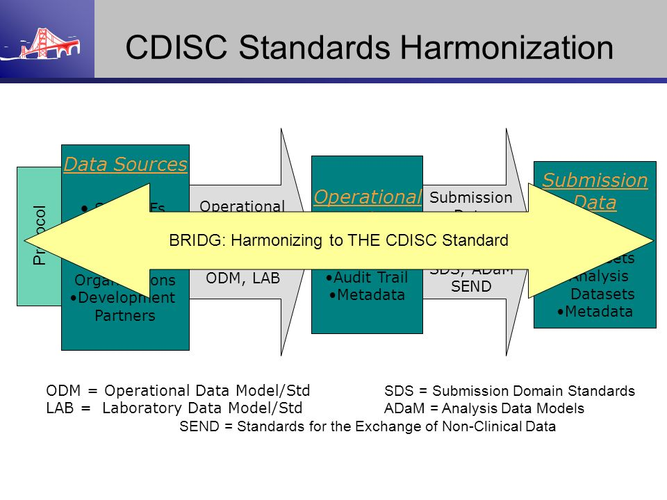 CDISC Standards Harmonization