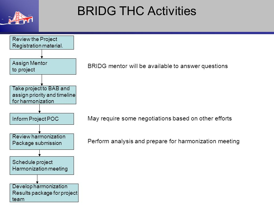 BRIDG THC Activities Review the Project. Registration material. Assign Mentor. to project. BRIDG mentor will be available to answer questions.