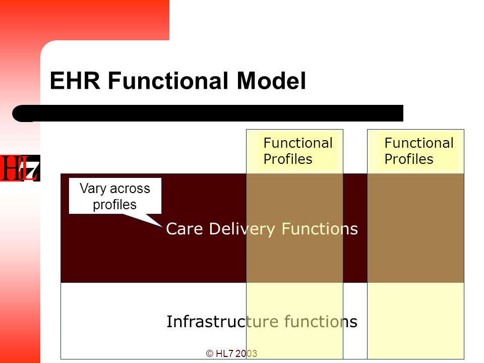 EHR Functional Model Care Delivery Functions Infrastructure functions