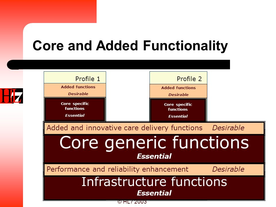Core and Added Functionality