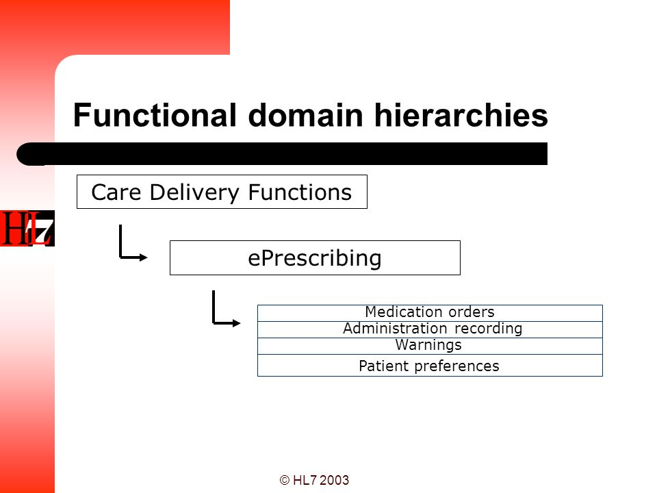 Functional domain hierarchies