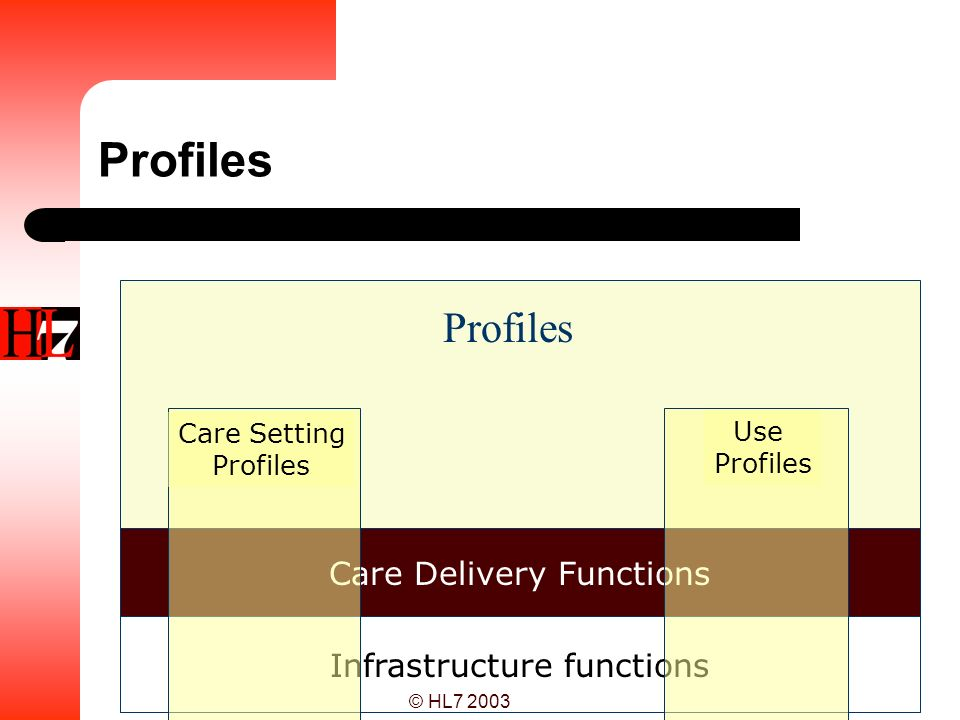 Profiles Profiles Care Delivery Functions Infrastructure functions