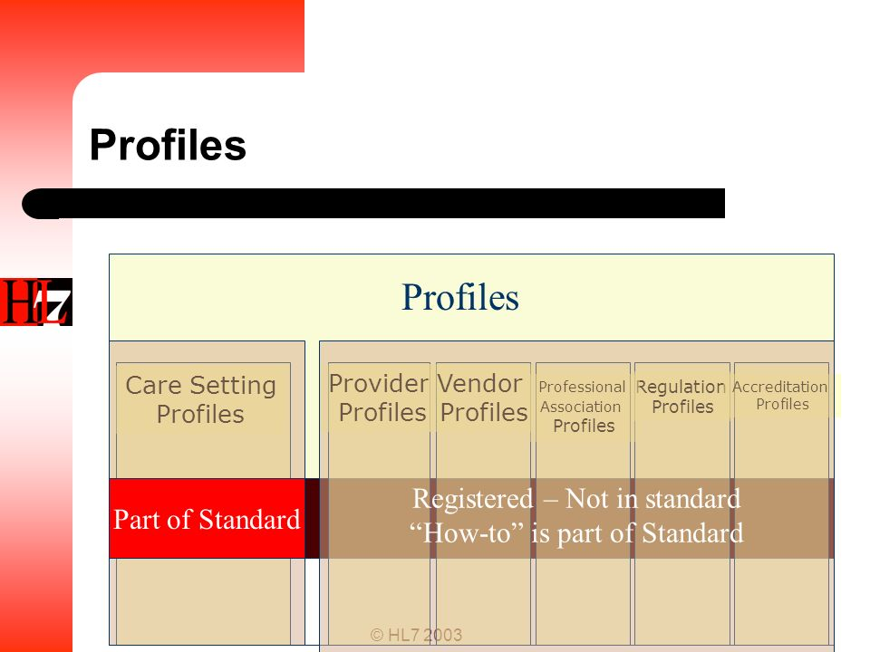 Profiles Profiles Registered – Not in standard