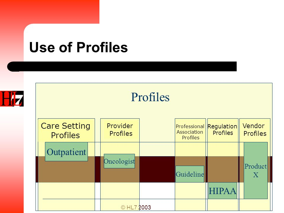 Use of Profiles Profiles Outpatient HIPAA Care Setting Profiles