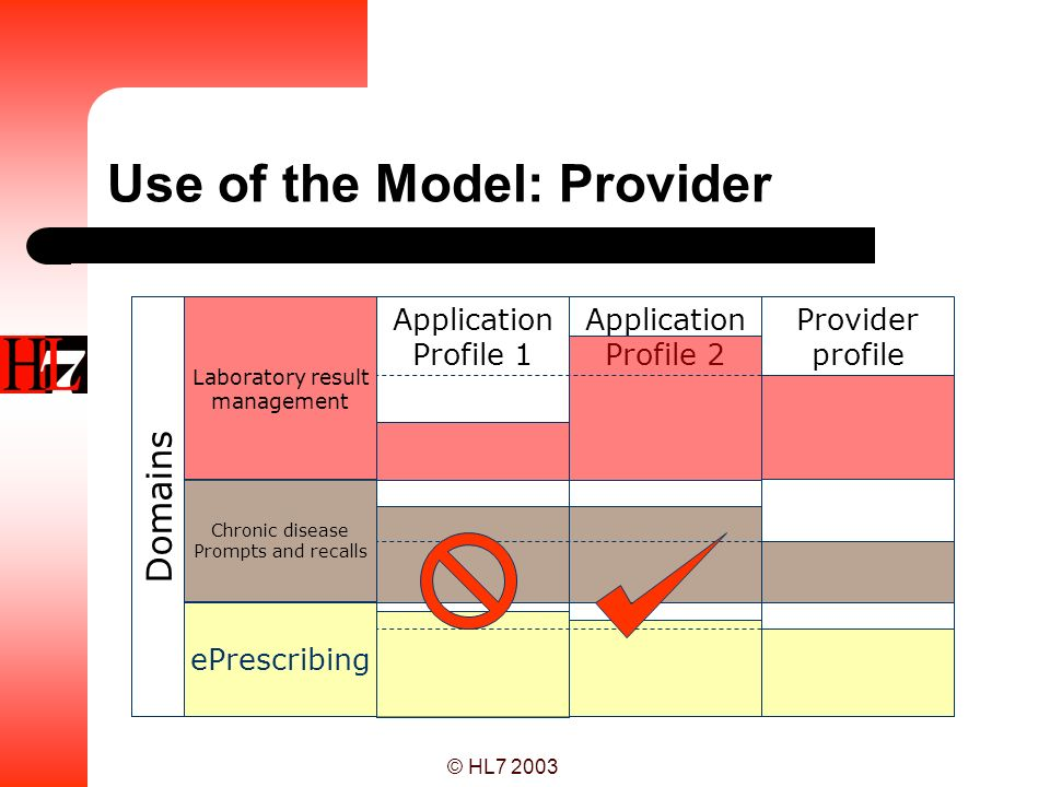 Use of the Model: Provider