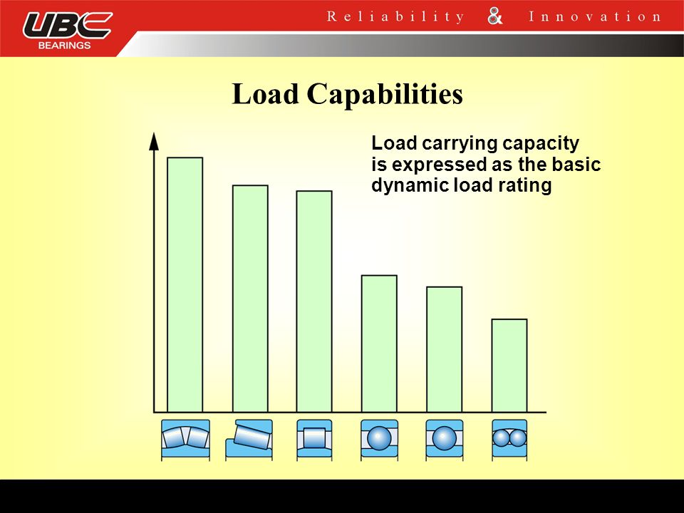 Load Capabilities Load carrying capacity is expressed as the basic dynamic load rating