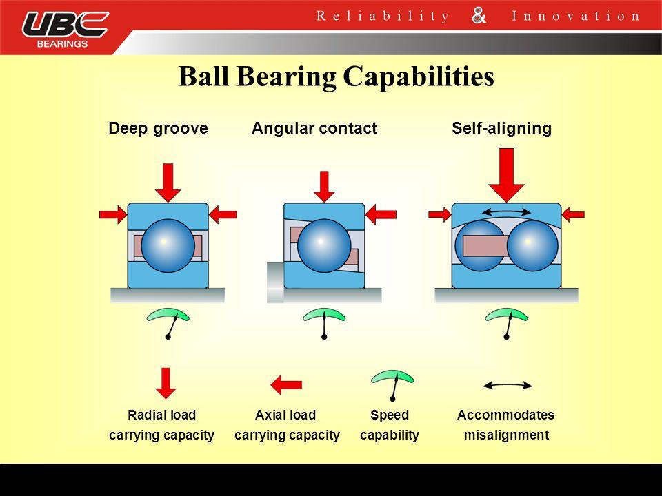 Ball Bearing Capabilities