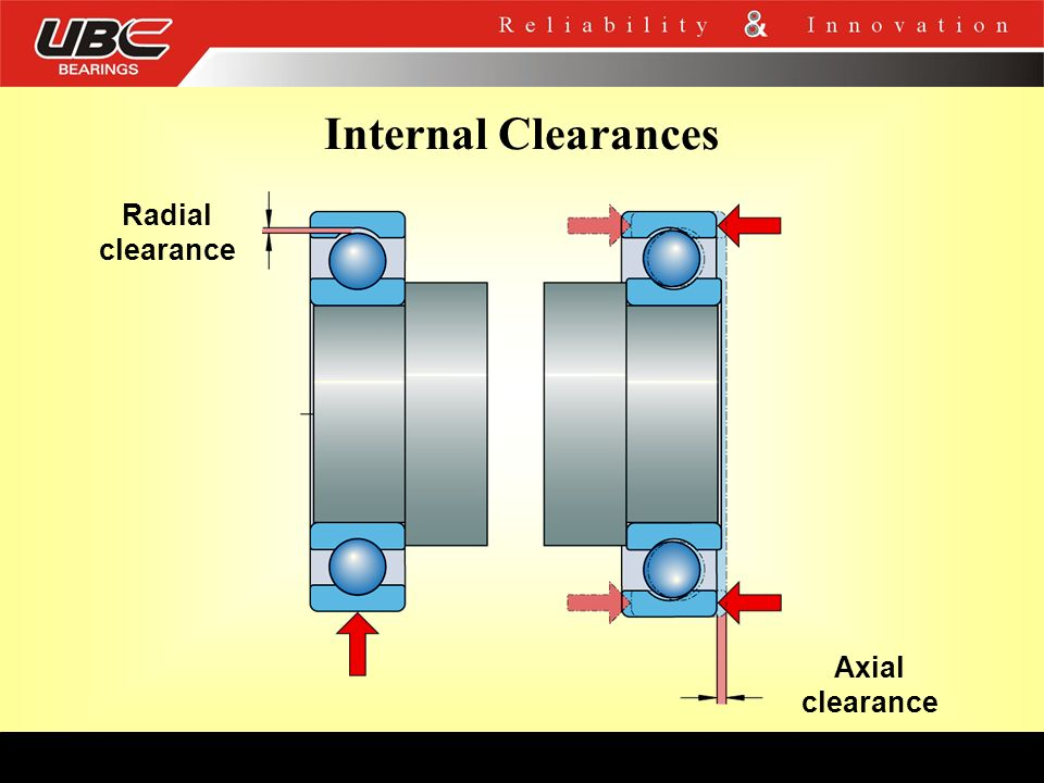 Internal Clearances Radial clearance Axial clearance