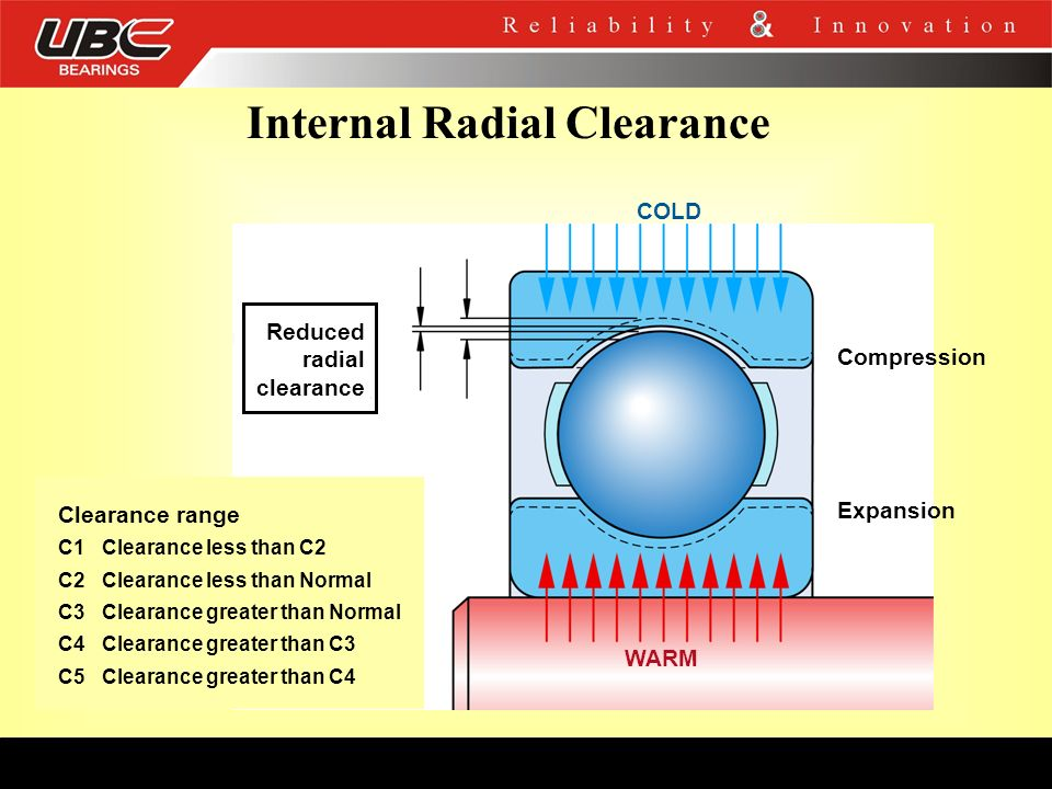 Internal Radial Clearance