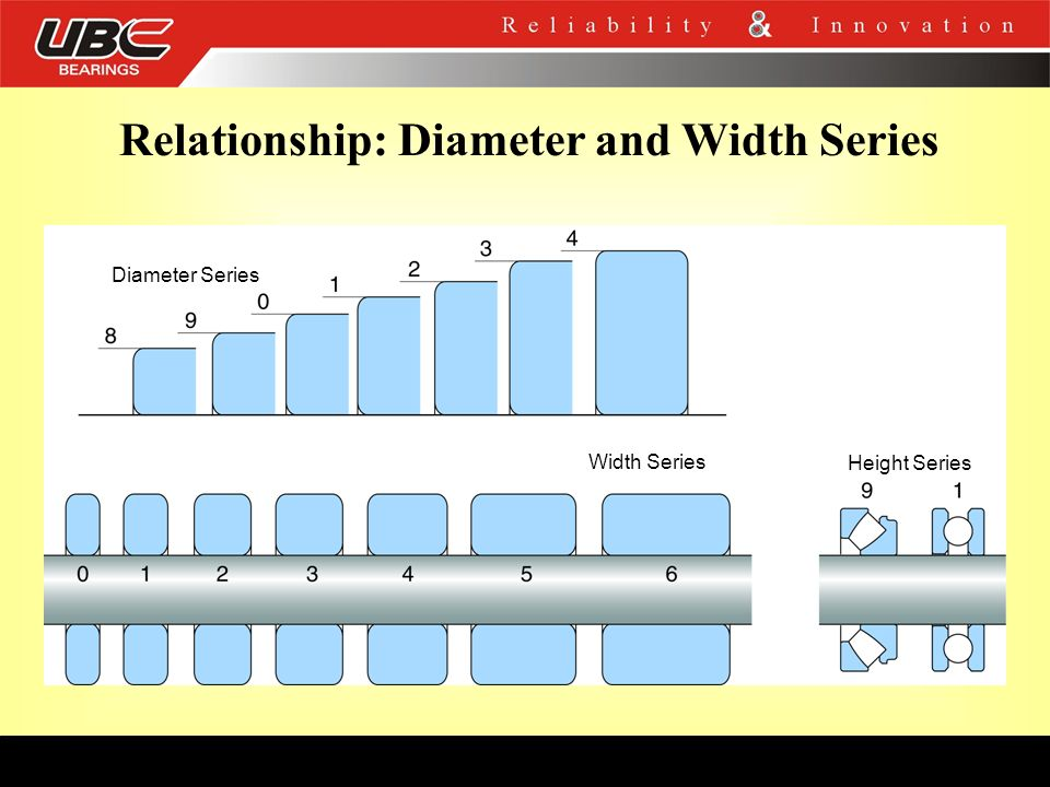Relationship: Diameter and Width Series