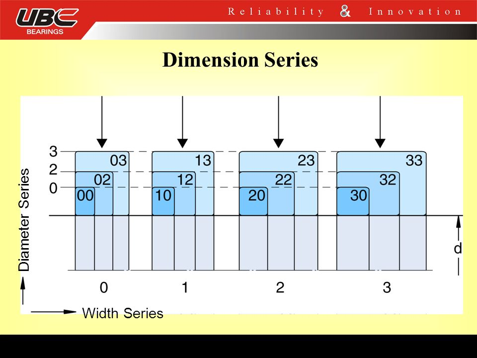 Dimension Series Diameter Series Width Series